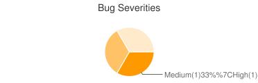 Bug Severities